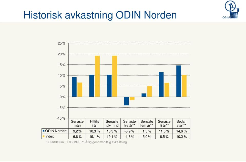 start** ODIN Norden* 9,2 % 10,3 % 10,3 % -3,9 % 1,5 % 11,5 % 14,6 % Index 6,6 % 19,1 %