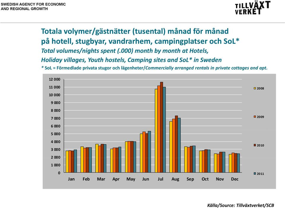 000) month by month at Hotels, Holiday villages, Youth hostels, Camping sites and SoL* in Sweden * SoL = Förmedlade privata stugor
