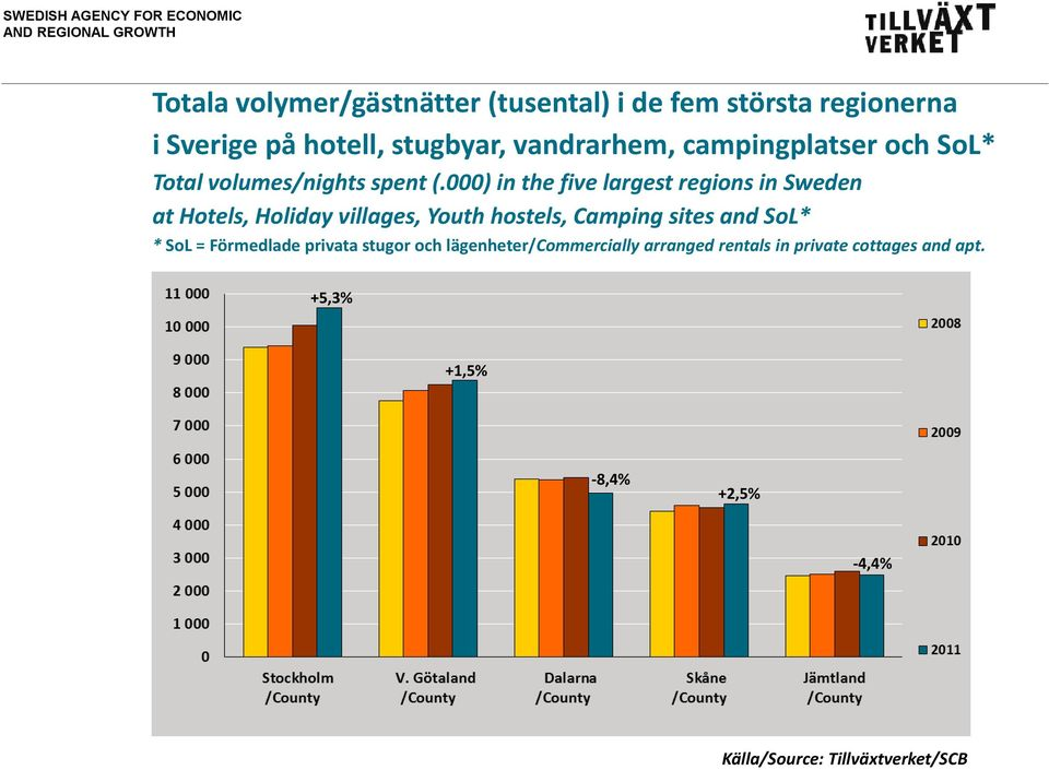 000) in the five largest regions in Sweden at Hotels, Holiday villages, Youth hostels, Camping sites and SoL* *