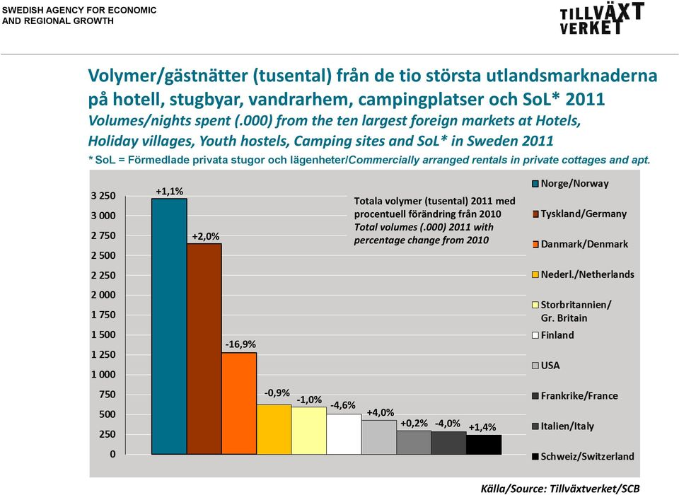 000) from the ten largest foreign markets at Hotels, Holiday villages, Youth hostels, Camping sites and SoL* in Sweden 2011 * SoL = Förmedlade privata stugor