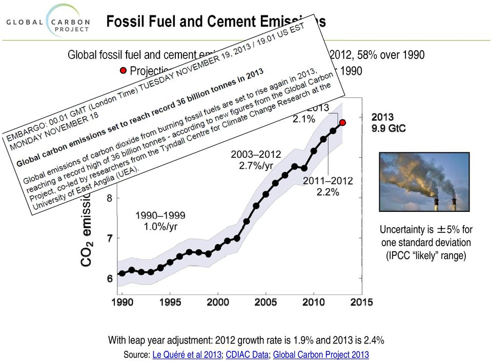 5 GtC, 61% over 1990 Uncertainty is ±5% for one standard deviation (IPCC likely range)