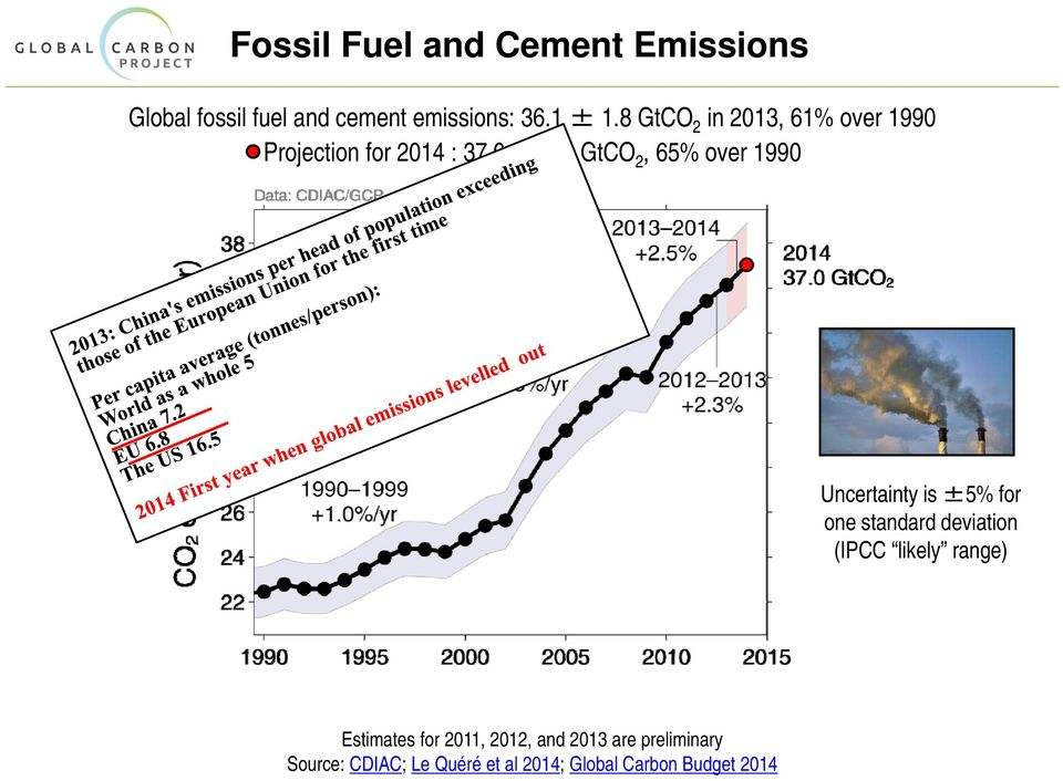9 GtCO 2, 65% over 1990 Uncertainty is ±5% for one standard deviation (IPCC likely