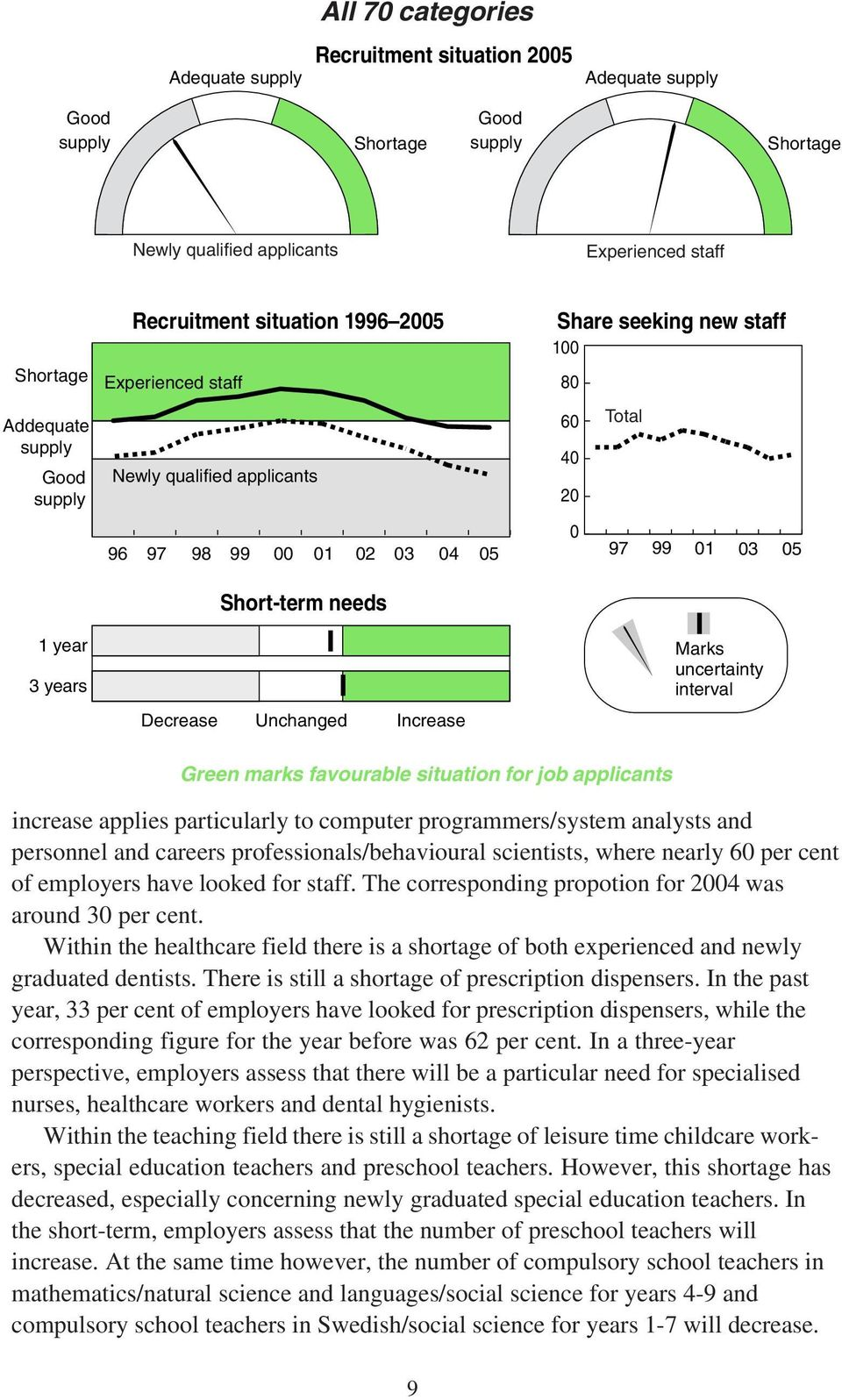 Increase Marks uncertainty interval Green marks favourable situation for job applicants increase applies particularly to computer programmers/system analysts and personnel and careers