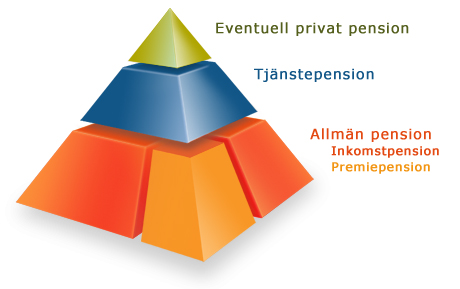 Pensionens beståndsdelar Private savings