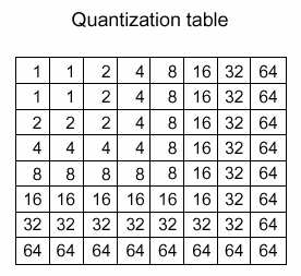 Quantization Split in blocks and do DCT / = Per