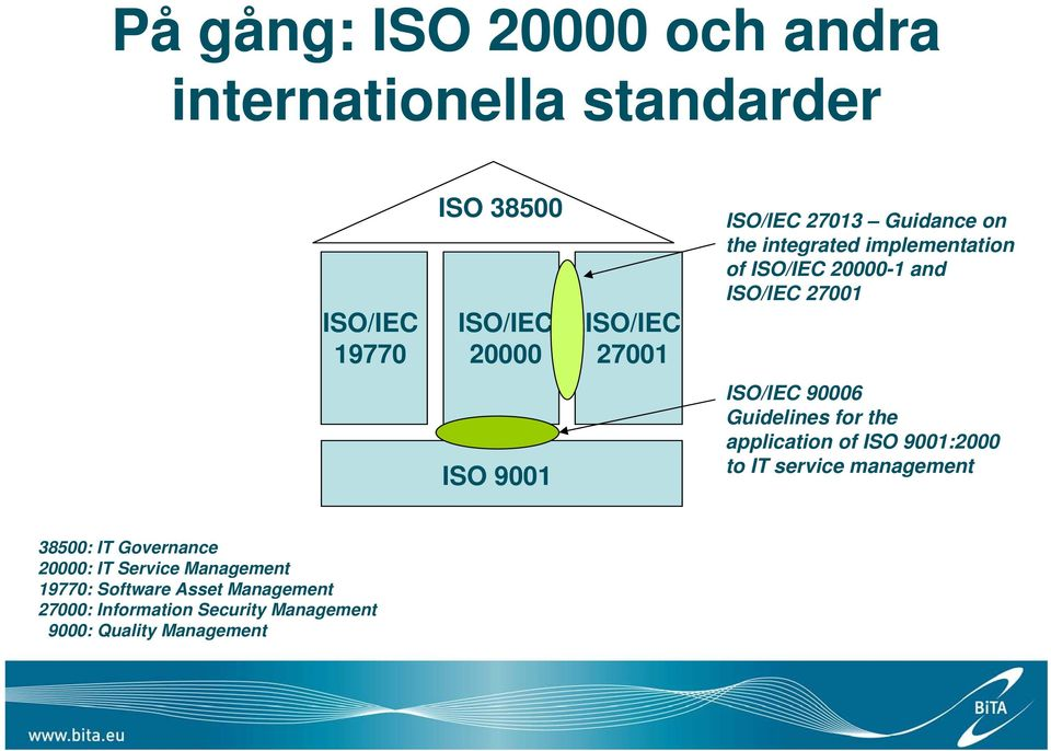 90006 Guidelines for the application of ISO 9001:2000 to IT service management 38500: IT Governance 20000: IT