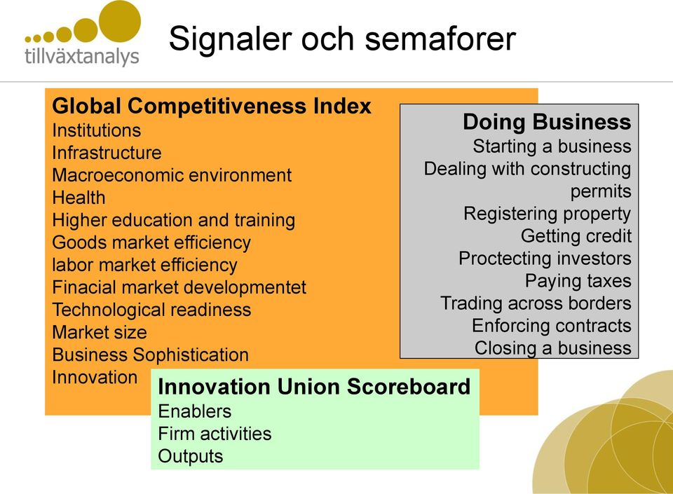 Signaler och semaforer Innovation Union Scoreboard Enablers Firm activities Outputs Doing Business Starting a business Dealing with