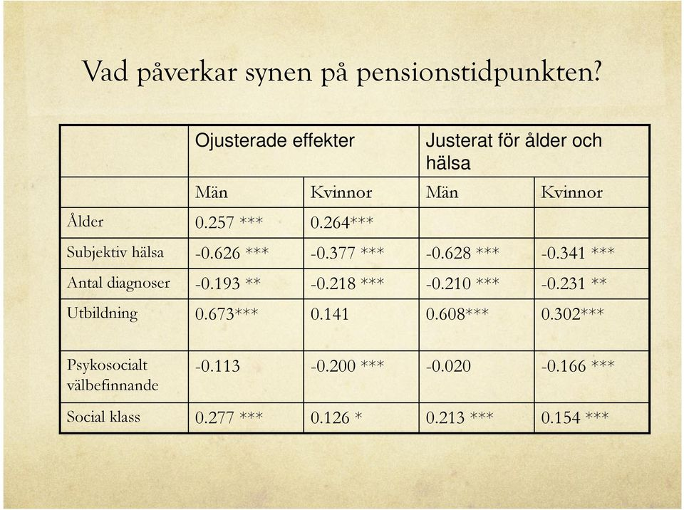 264*** Subjektiv hälsa -0.626 *** -0.377 *** -0.628 *** -0.341 *** Antal diagnoser -0.193 ** -0.