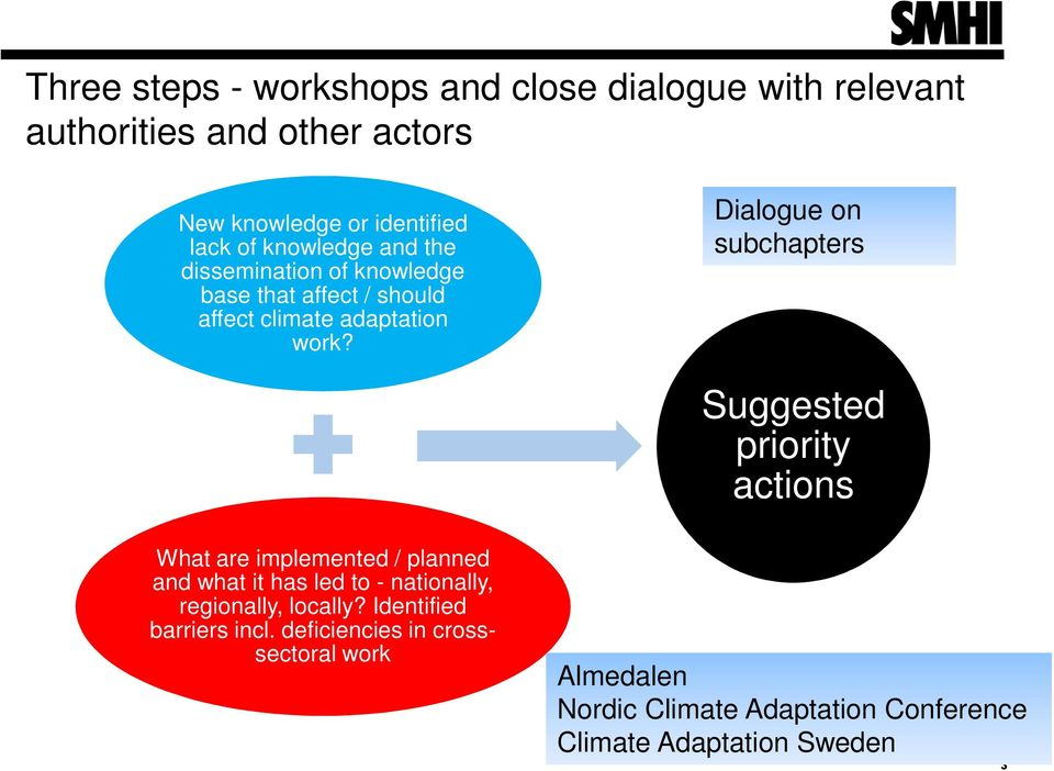 Dialogue on subchapters Suggested priority actions What are implemented / planned and what it has led to - nationally,