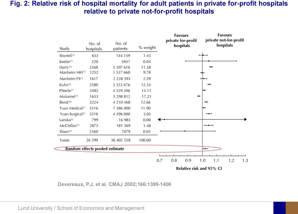 hospitals relative to private not-for-profit