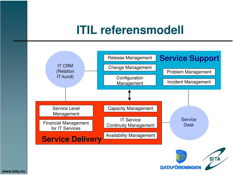 Service Level Management Financial Management for IT Services Service Delivery