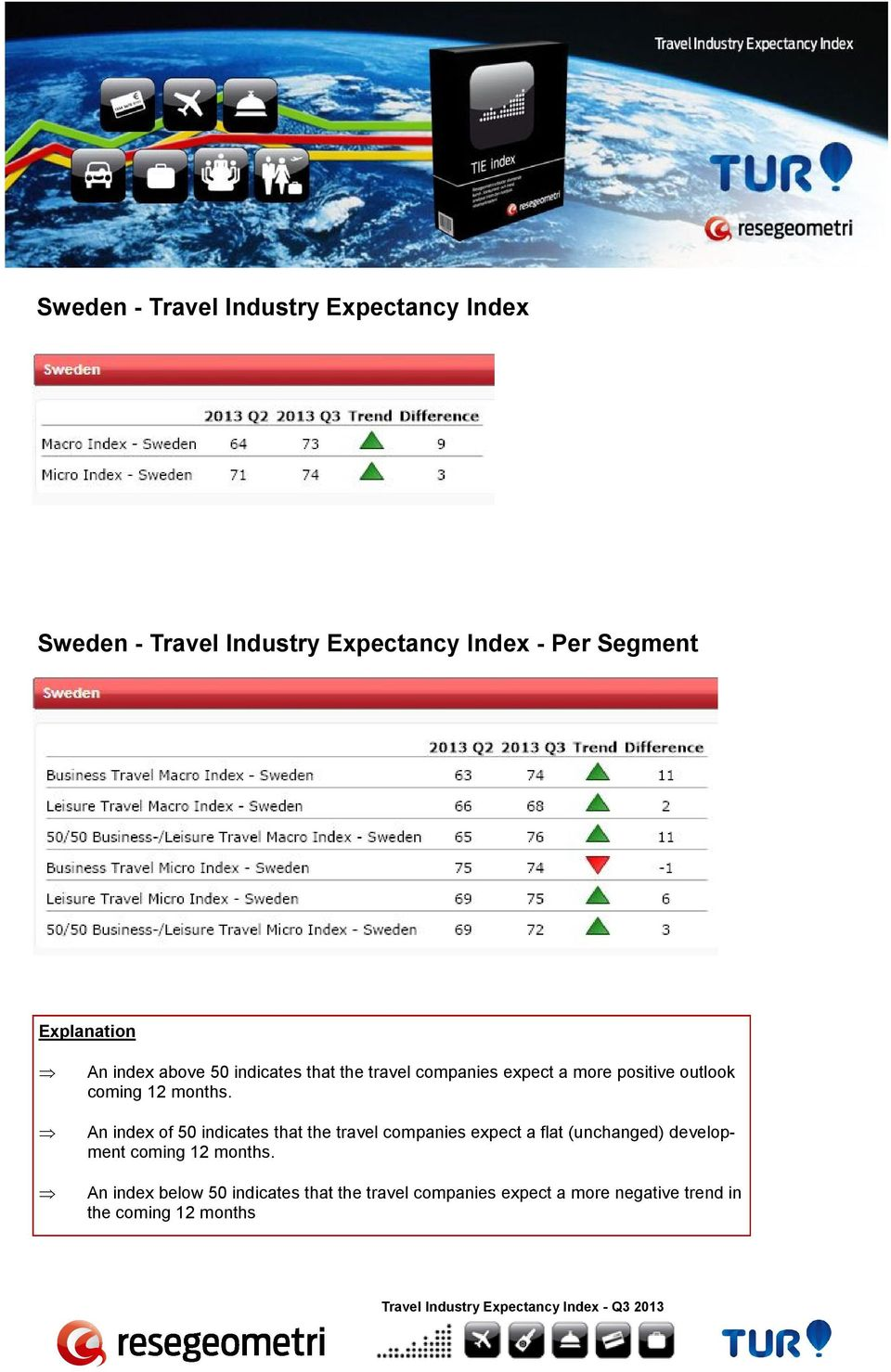 outlook An index of 50 indicates that the travel companies expect a flat (unchanged) development An