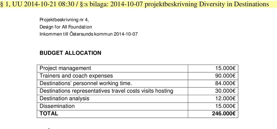 ALLOCATION Project management 15.000 Trainers and coach expenses 90.000 Destinations personnel working time.