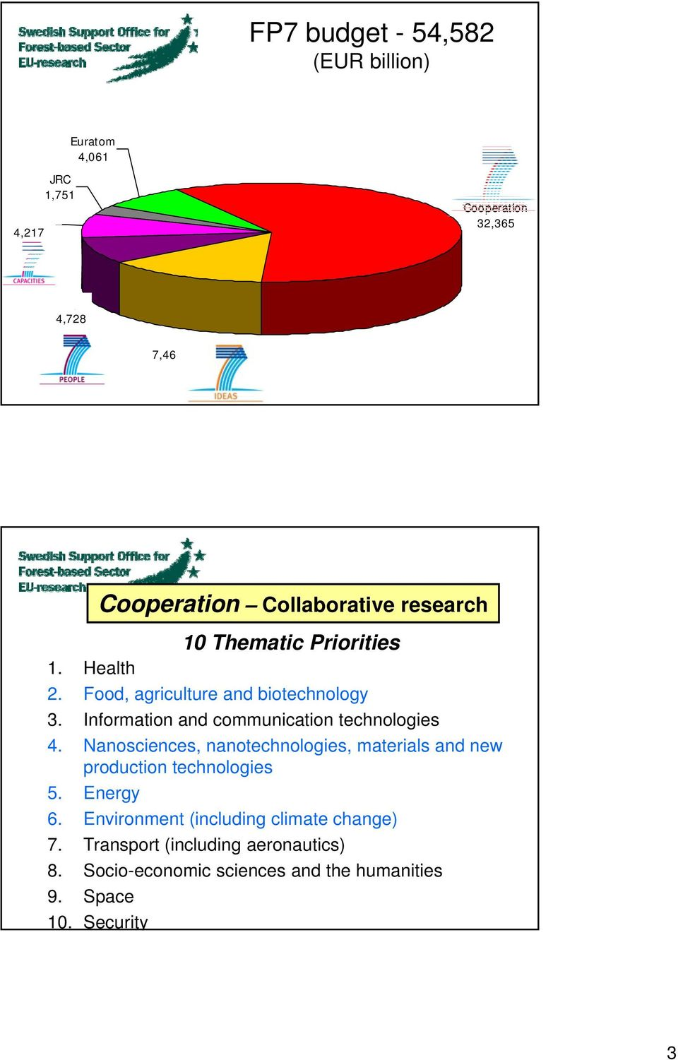Information and communication technologies 4. Nanosciences, nanotechnologies, materials and new production technologies 5.