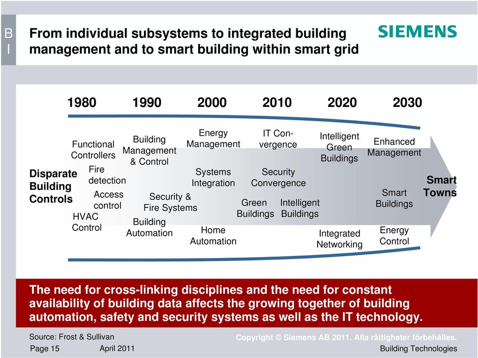 Convergence Intelligent Buildings Intelligent Green Buildings Integrated Networking Enhanced Management Smart Buildings Energy Control Smart Towns The need for cross-linking disciplines and the need