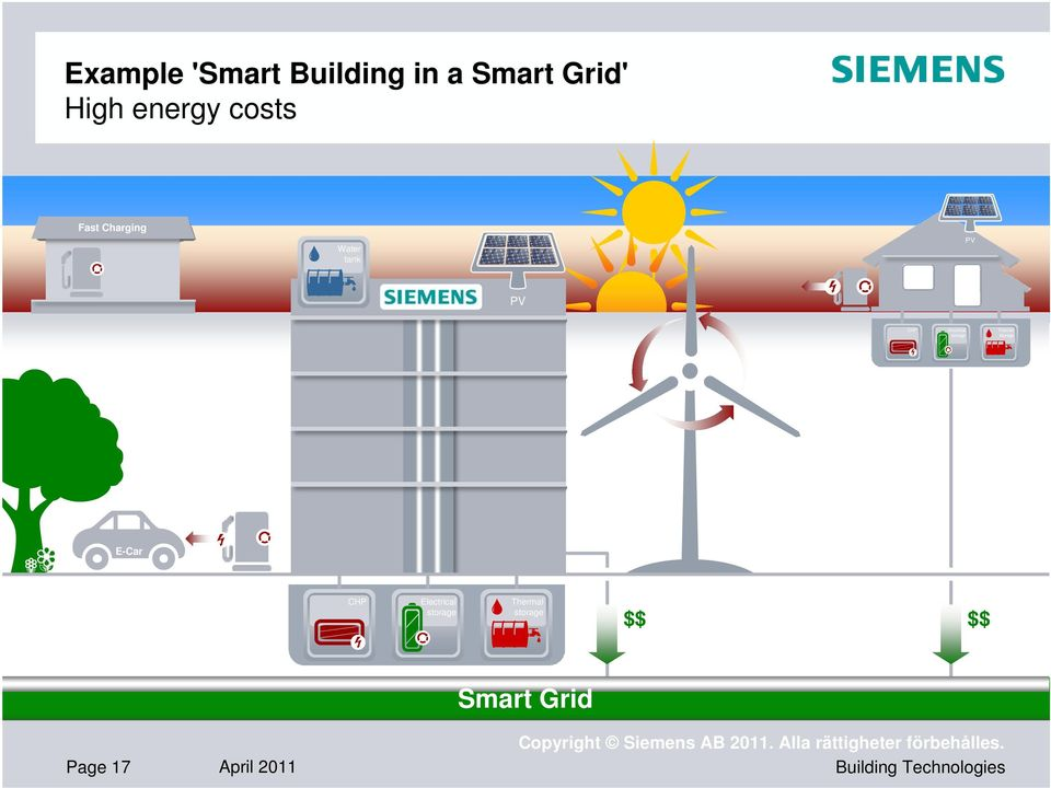 storage Thermal storage E-Car CHP Electrical storage