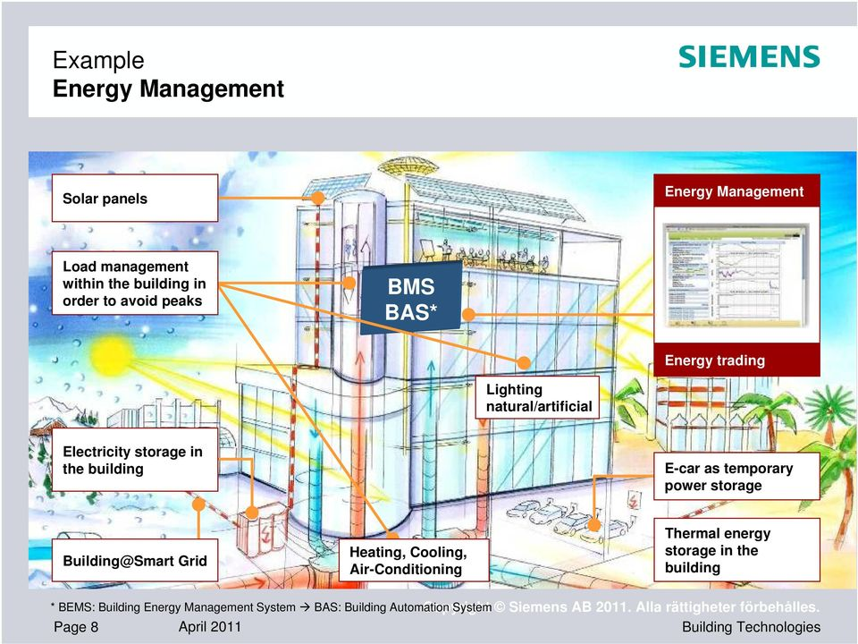 storage Building@Smart Grid Heating, Cooling, Air-Conditioning Thermal energy storage in the building * BEMS: Building