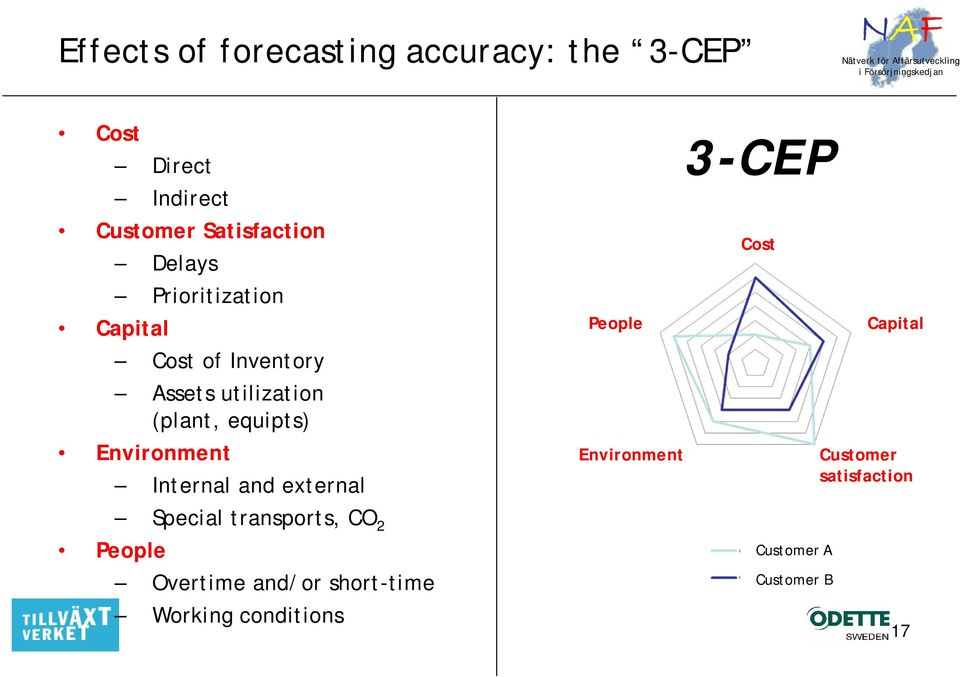 Environment Internal and external People Environment 3-CEP Cost Capital Customer