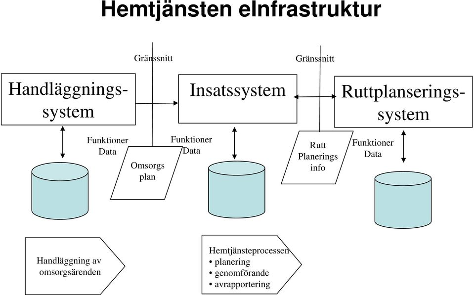 plan Funktioner Data Rutt Planerings info Funktioner Data