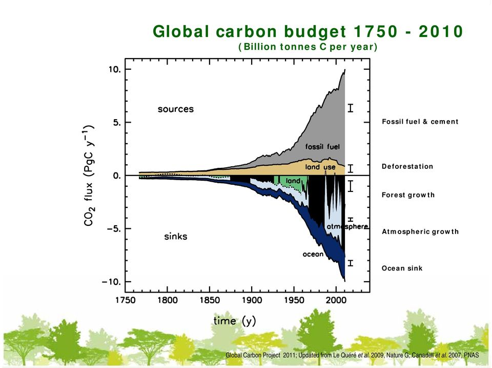Atmospheric growth Ocean sink Global Carbon Project 2011;
