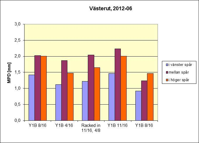 Tabell 2.3.1.6 Vägytemätning 2012-06-13, MPD = Mean Profile Depth i mm.