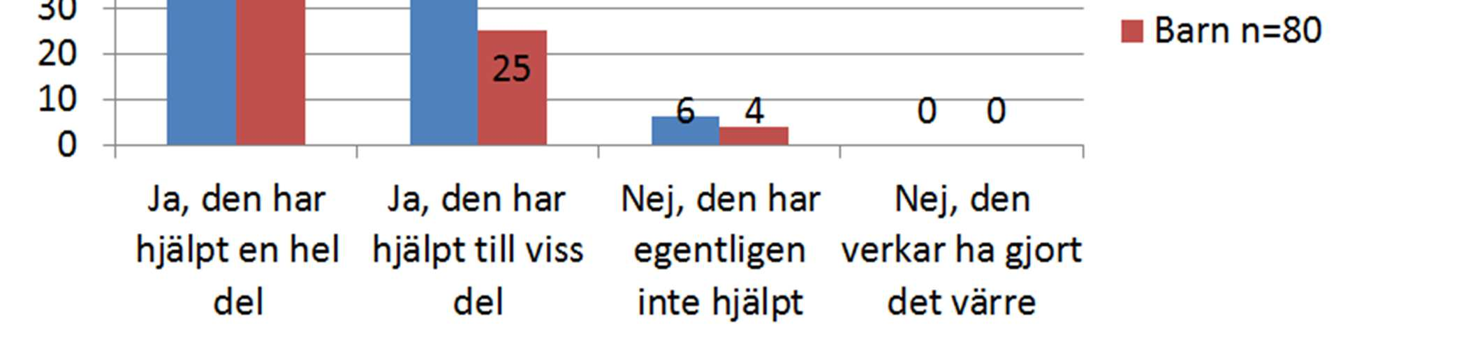 Client Satisfaction Questionaire- CSQ Har behandlingen hjälpt