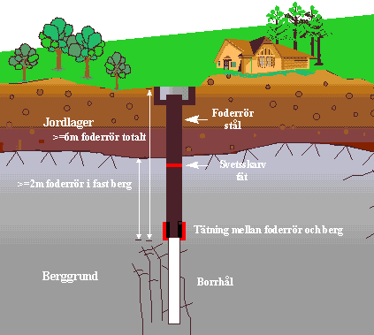 SHALLOW GEOTHERMAL SYSTEMS CLASSIFICATION SHALLOW GEOTHERMAL SYSTEMS CLASSIFICATION The various shallow geothermal methods to transfer heat out of or into the ground comprise: Energy piles5-45 m