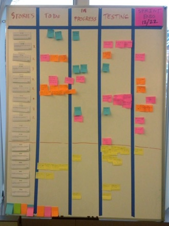 12 SCRUM board Alla user stories i sprint backlog och tasks skrivs ner på post-it