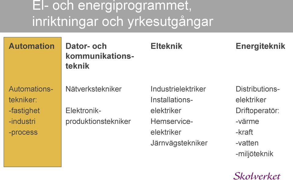 Distributionstekniker: Installations- elektriker -fastighet Elektronik- elektriker