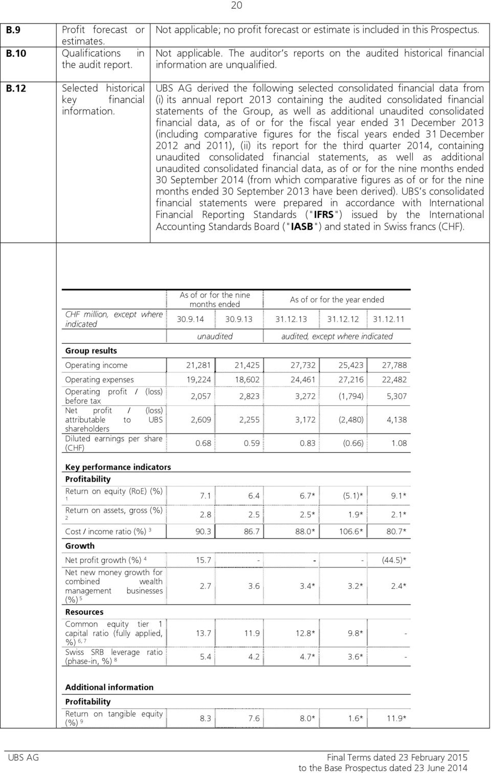 UBS AG derived the following selected consolidated financial data from (i) its annual report 2013 containing the audited consolidated financial statements of the Group, as well as additional