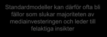 Bristfälliga mätmetoder leder till felaktiga insikter Uniform Distribution TV Ad Banner Ad #1 Email Offer Radio Ad Search Ad Banner Ad #2