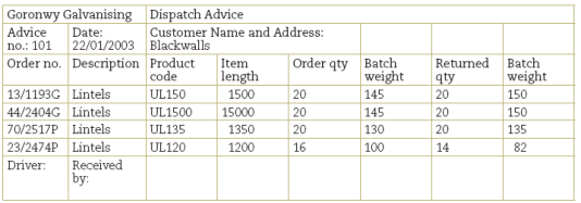 Figure 1.14: Sample dispanote Dispatch Advice Note (7) Attributes: Advice no.