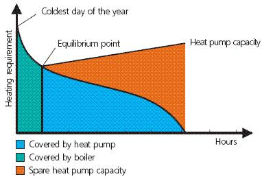 Cycle Heat pumps can use either a vapor compression cycle (mechanically driven), or an absorption cycle (thermally driven).