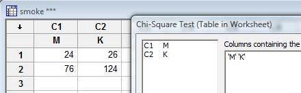 Mtab Stat / Tables / Ch-Square Test Ch-Square Test: M; K Mtab results xpected couts are prted below observed couts Ch-Square cotrbutos are prted below expected couts M K Total 4 6 50 0,00 30,00 0,800