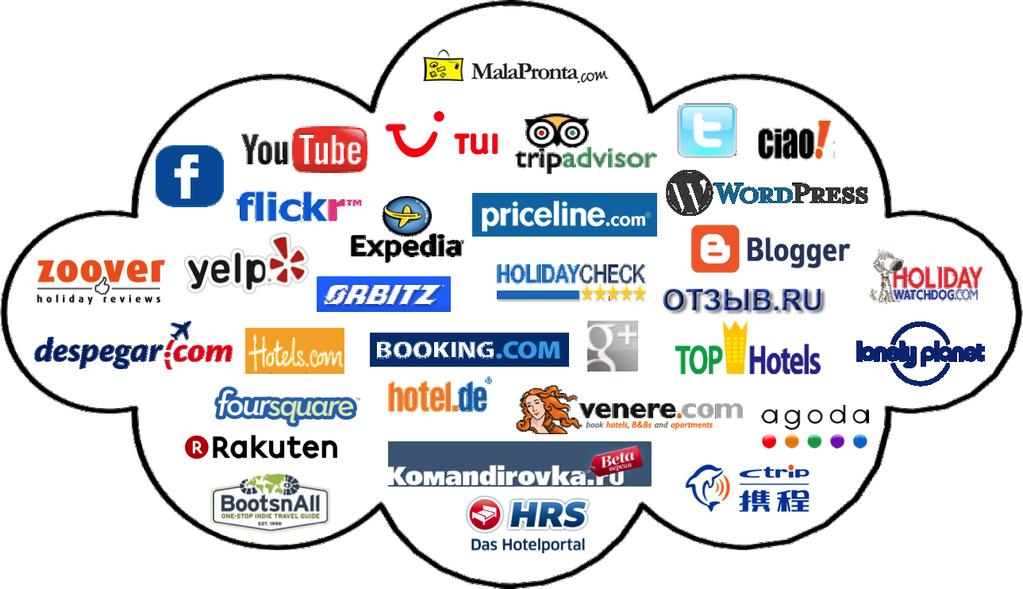 Digital distribution Onlinebokning hos OTA OTA står för Online Travel