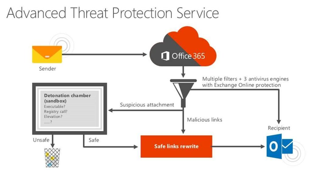 Microsoft Office 365 ATP Advanced Threat Protection Tar all e-post i karantän