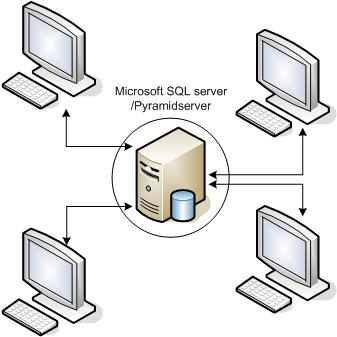 Minimikrav Microsoft SQL-server REKOMMENDATIONER FÖR PYRAMID BUSINESS STUDIO PÅ MICROSOFT SQL-SERVER: Processor: Se Microsofts rekommendationer/krav Operativsystem, Windows server 2008R2/2012/2012R2