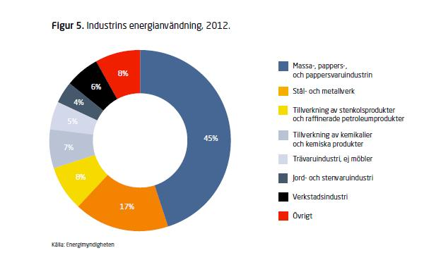 The industry is Sweden s largest energy