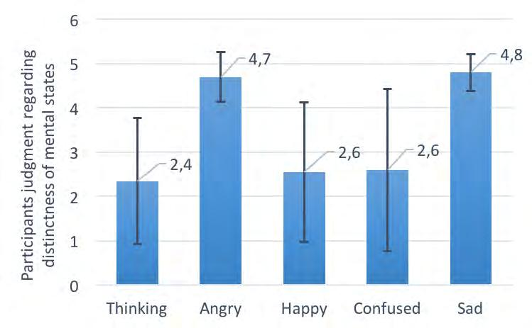 Both angry and sad were correctly identified by all 20 participants, and received values of distinctness close to 5.