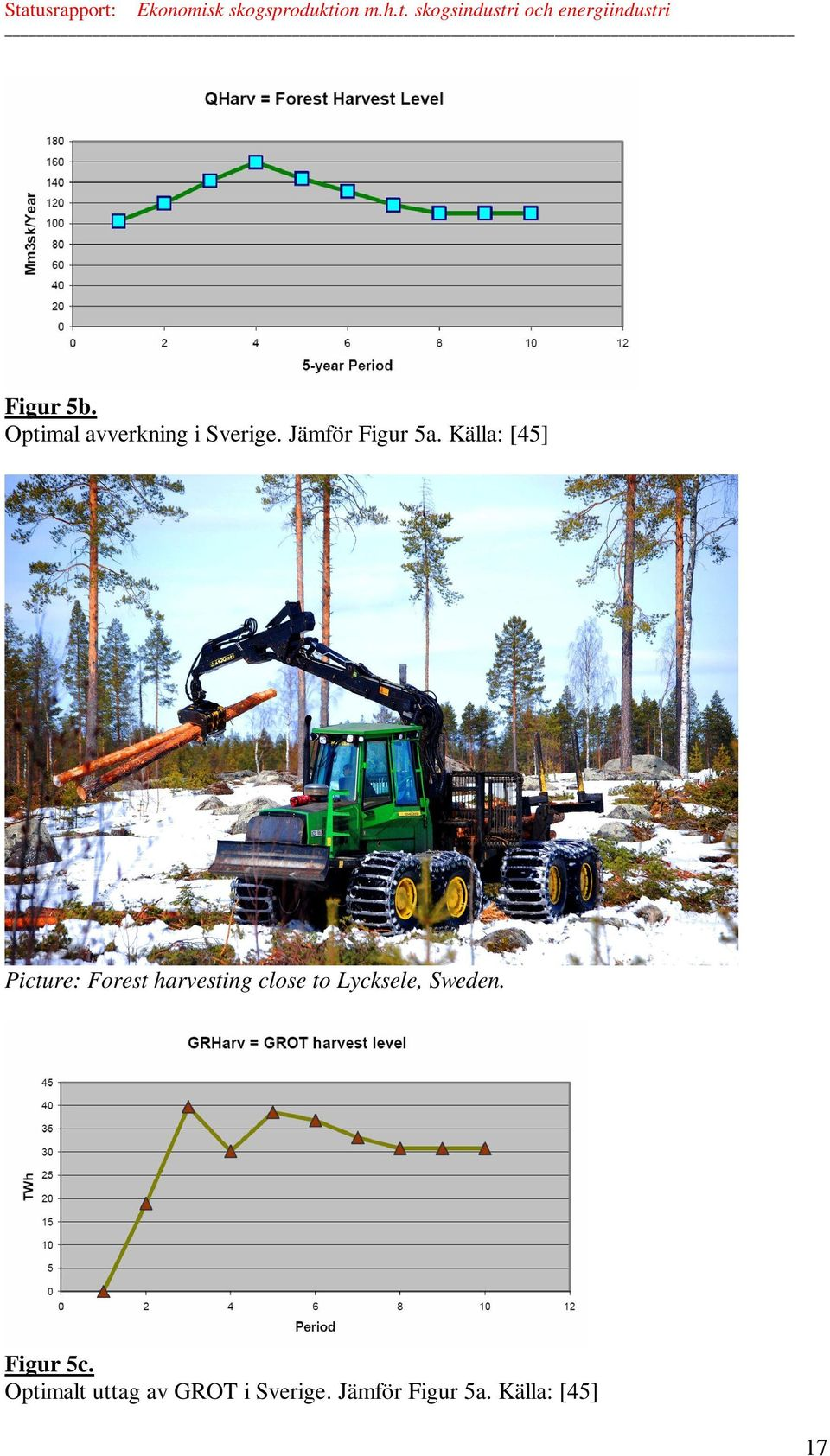 Källa: [45] Picture: Forest harvesting close to