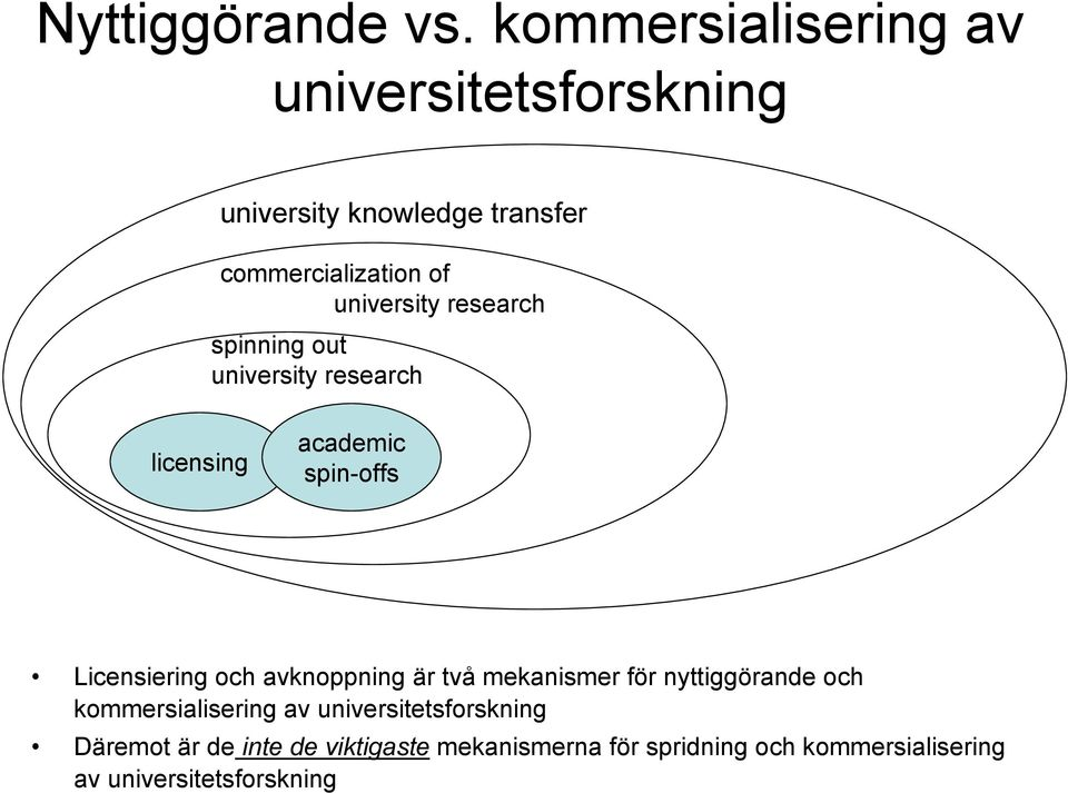 university research spinning out university research licensing academic spin-offs Licensiering och